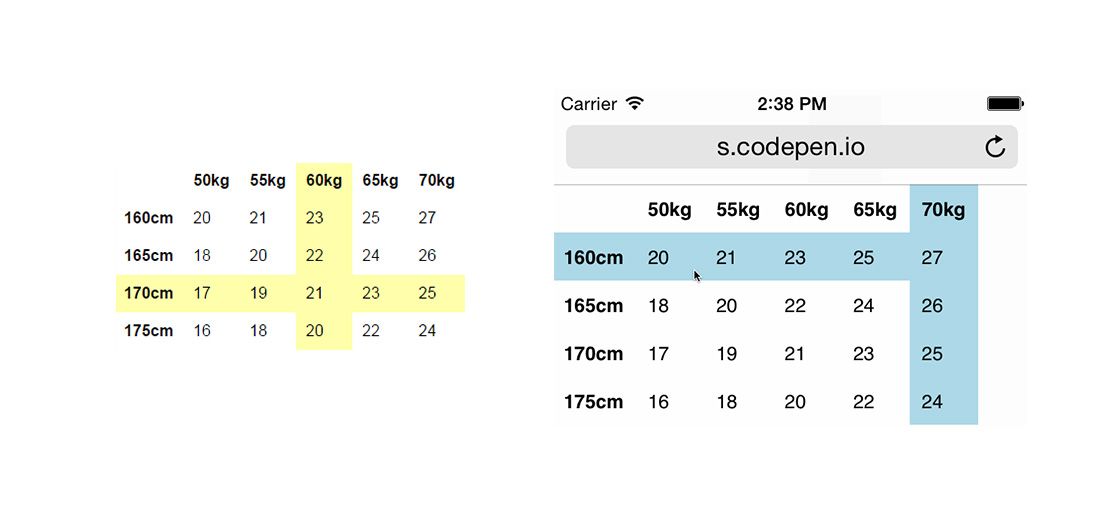 Table row and column highlighting using css for Table th tr css